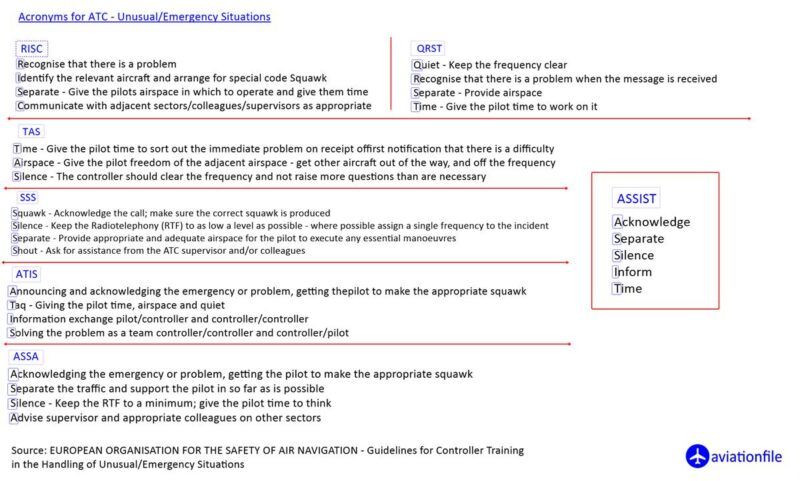 Acronyms for ATC in the Handling of Unusual Emergency Situations