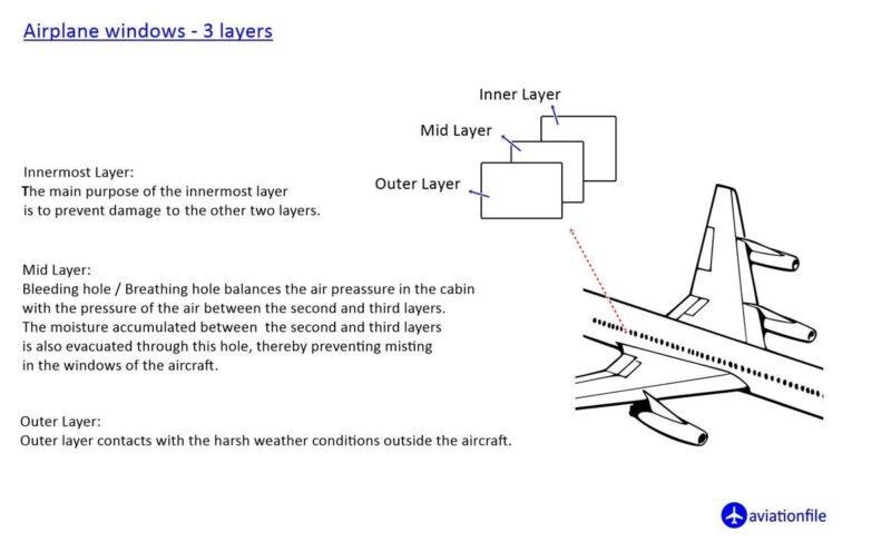 Airplane Windows three layers