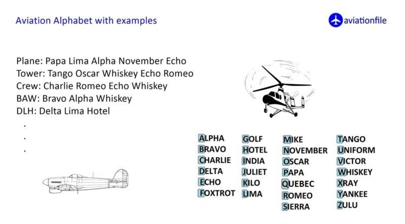 Aviation Alphabet with Examples