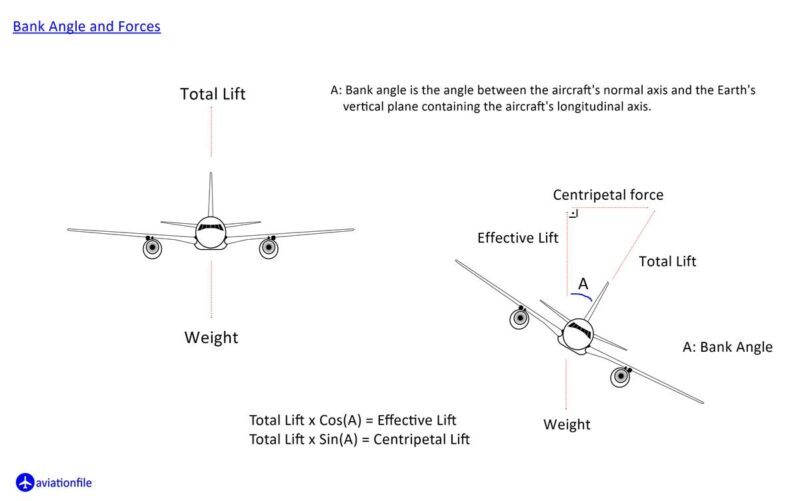 Bank Angle and Forces