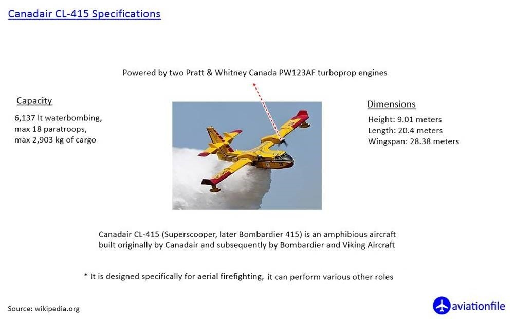 Canadair CL-415 Specifications