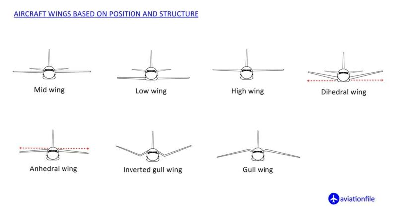 Type of Aircraft wings