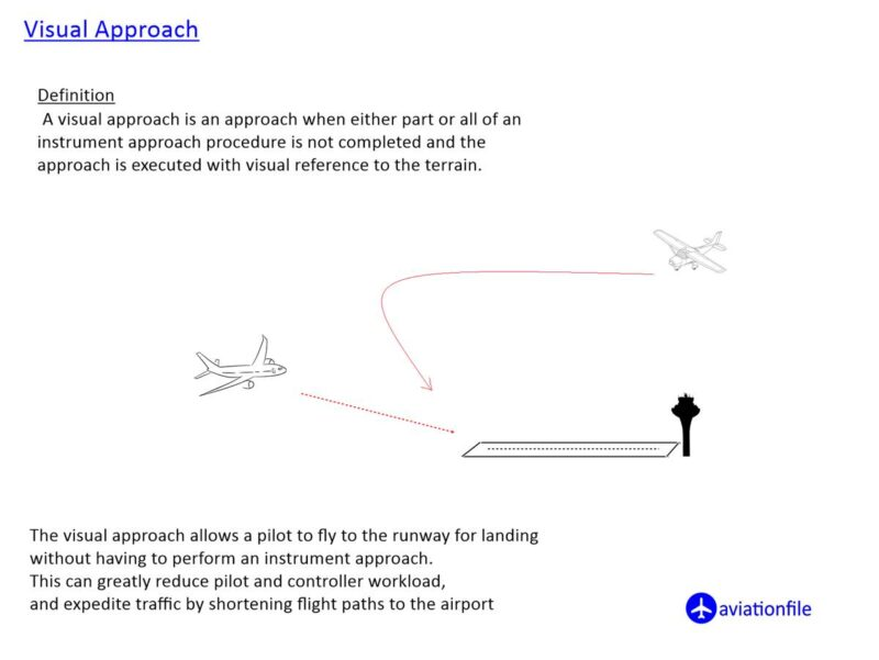 Visual Approach