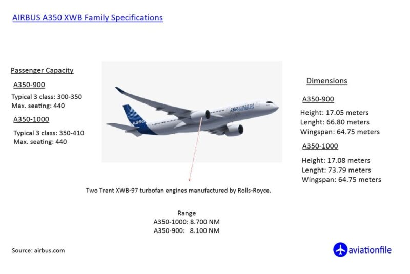 A350 XWB Specifications