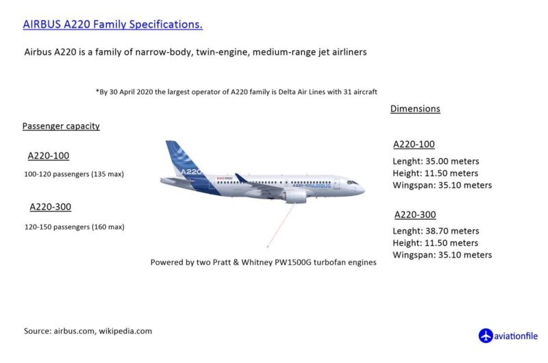 Airbus A220 Family Specifications