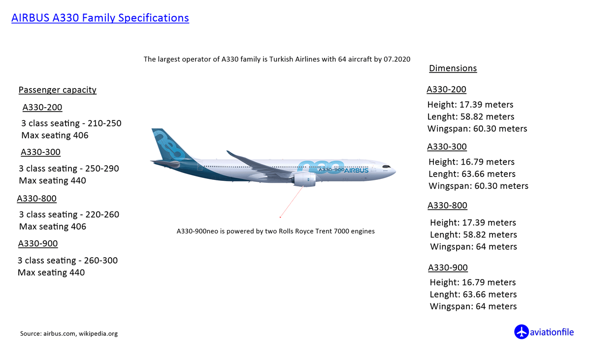 Airbus A330 family Specifications