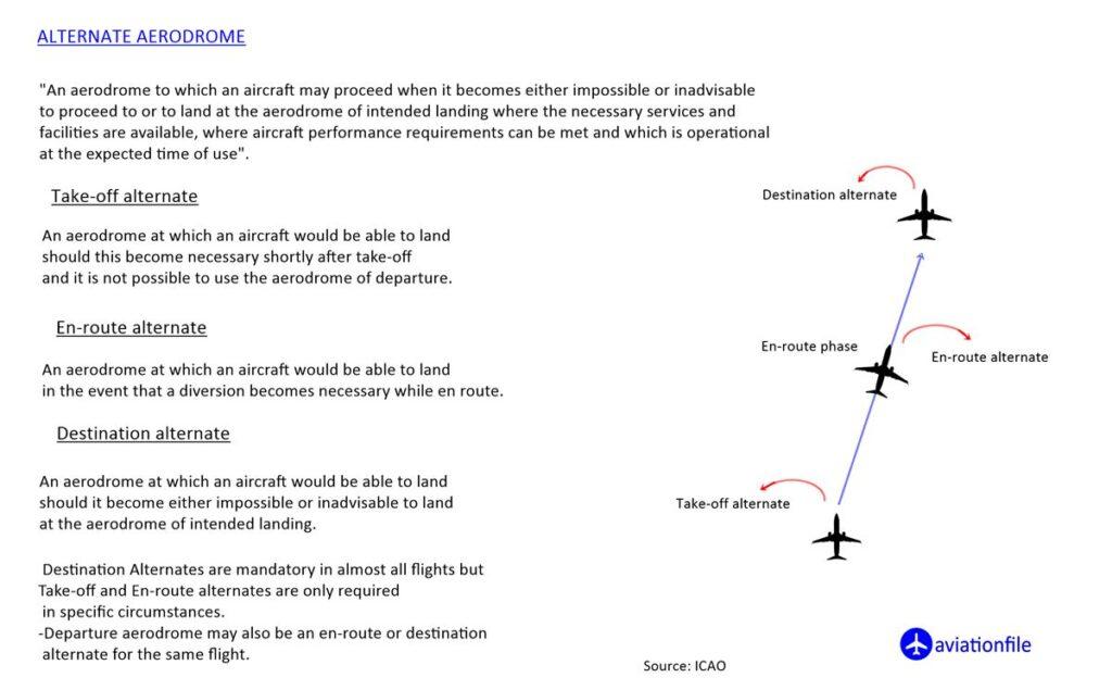 Alternate Aerodrome