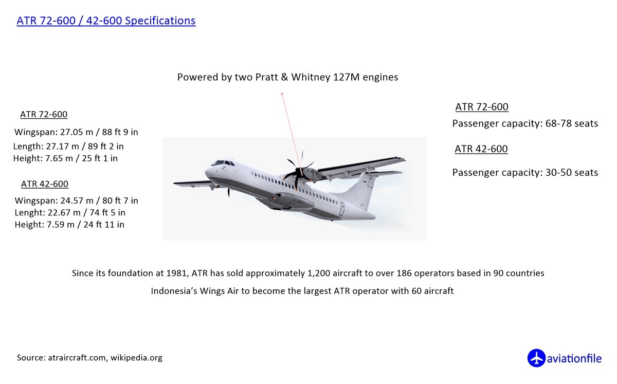 ATR 72-600 / 42-600 Specifications