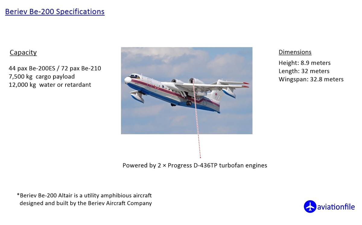 Beriev Be-200 Specifications