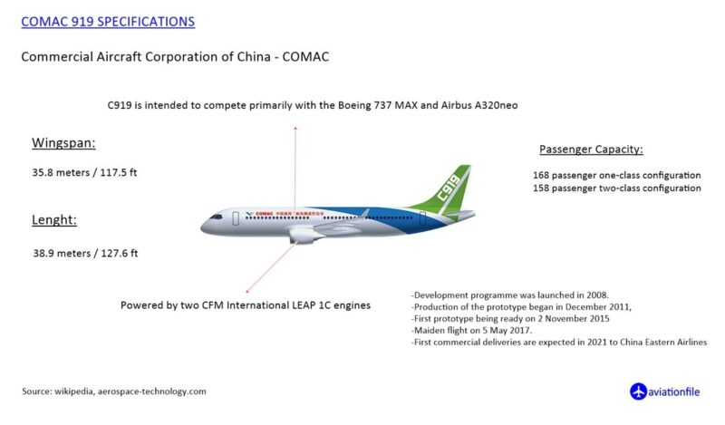 comac c919 specifications