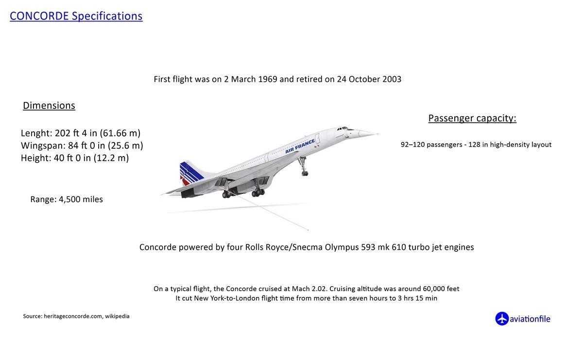 Concorde Specifications