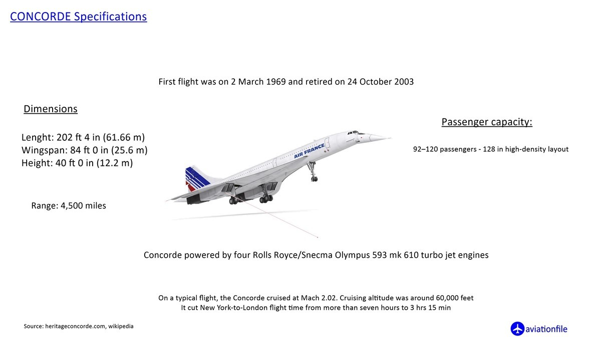 Concorde Specifications