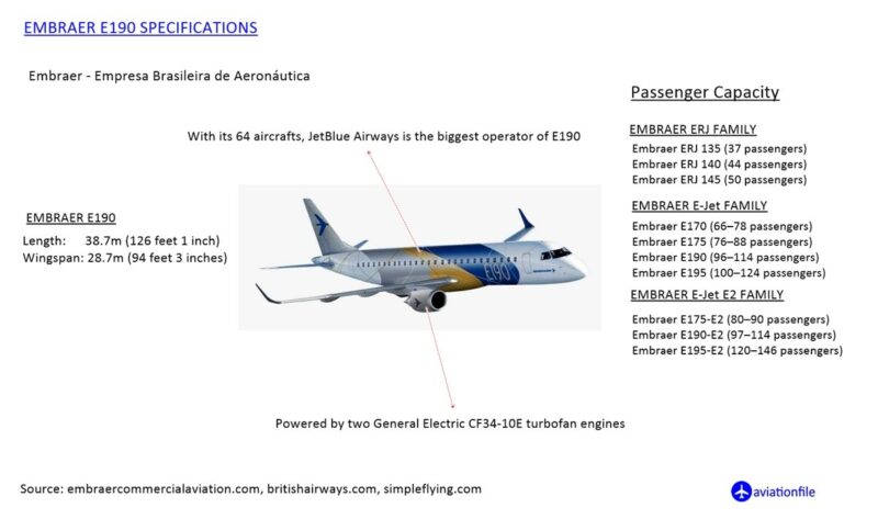 Embraer E190 Specifications
