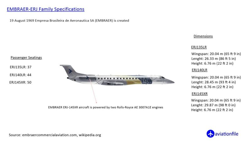 Embraer ERJ family Specifications