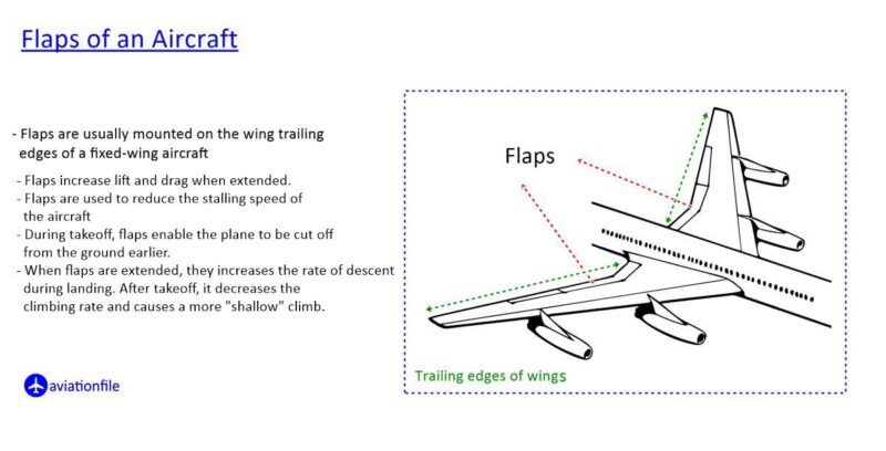 Flaps of a plane