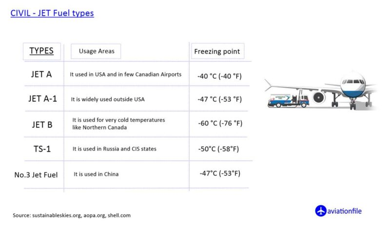 civil jet fuel types