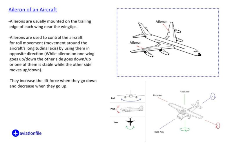 Parts of Plane Aileron
