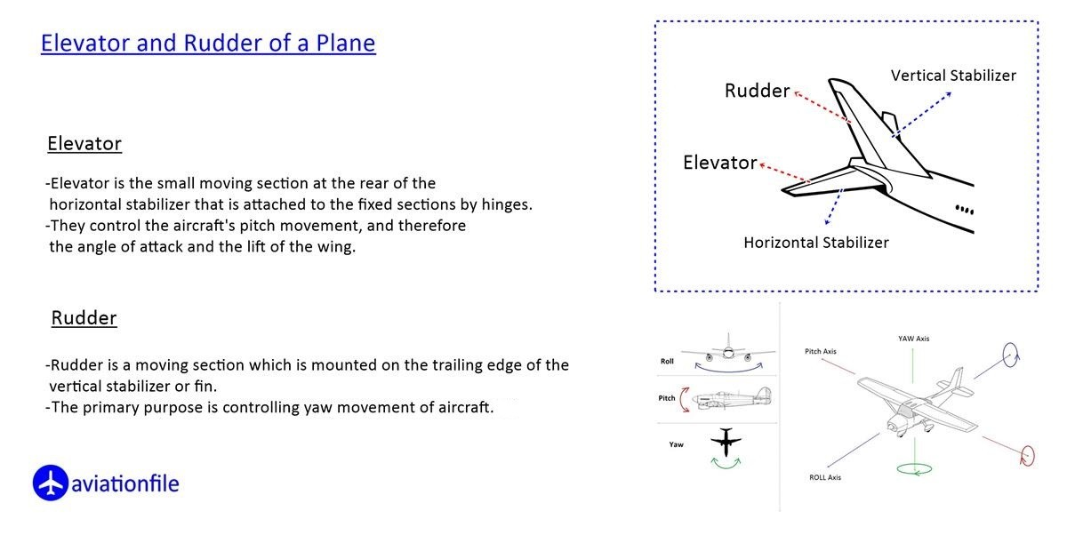 Rudder and Elevator parts of a Plane