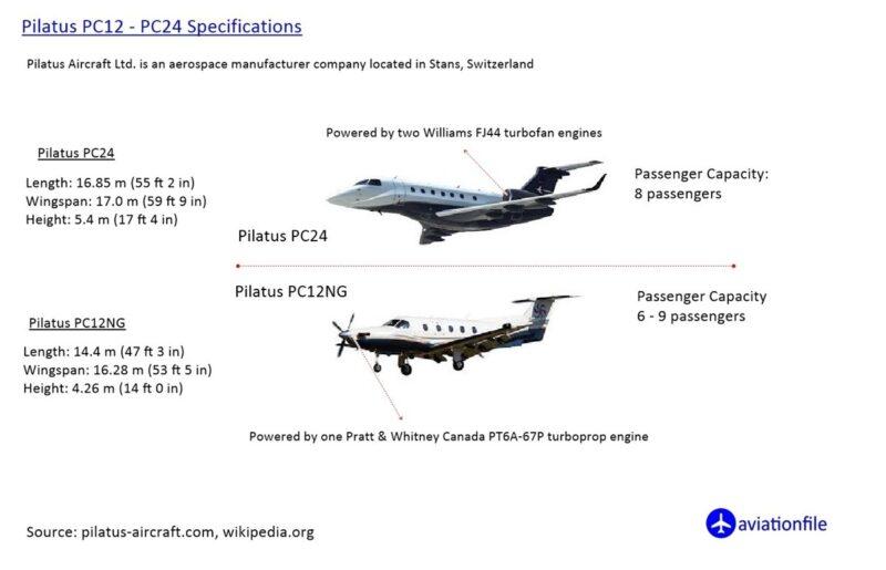 Pilatus PC12 - PC24 Specifications