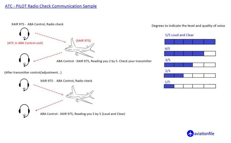 ATC-Pilot Radio check