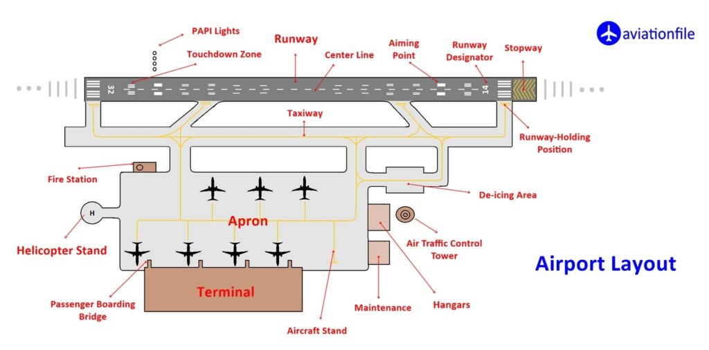 Airport Layout - anti-icing / de-icing area