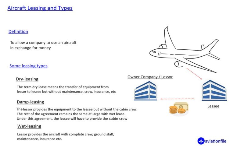 Aircraft Leasing and Types