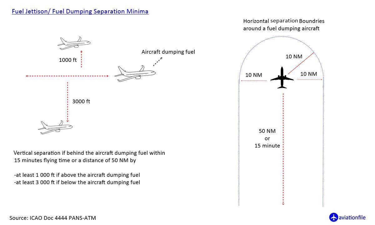 Fuel Jettison/ Fuel Dumping Separation Minima
