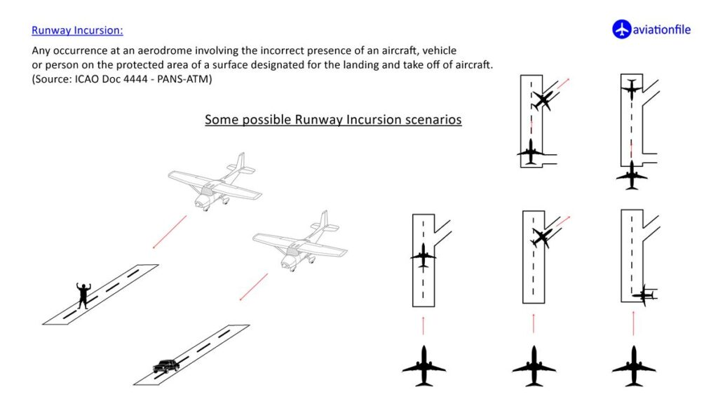 Runway incursion scenarios