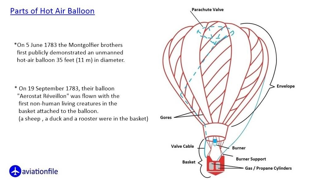 The Parts of Hot Air Balloons