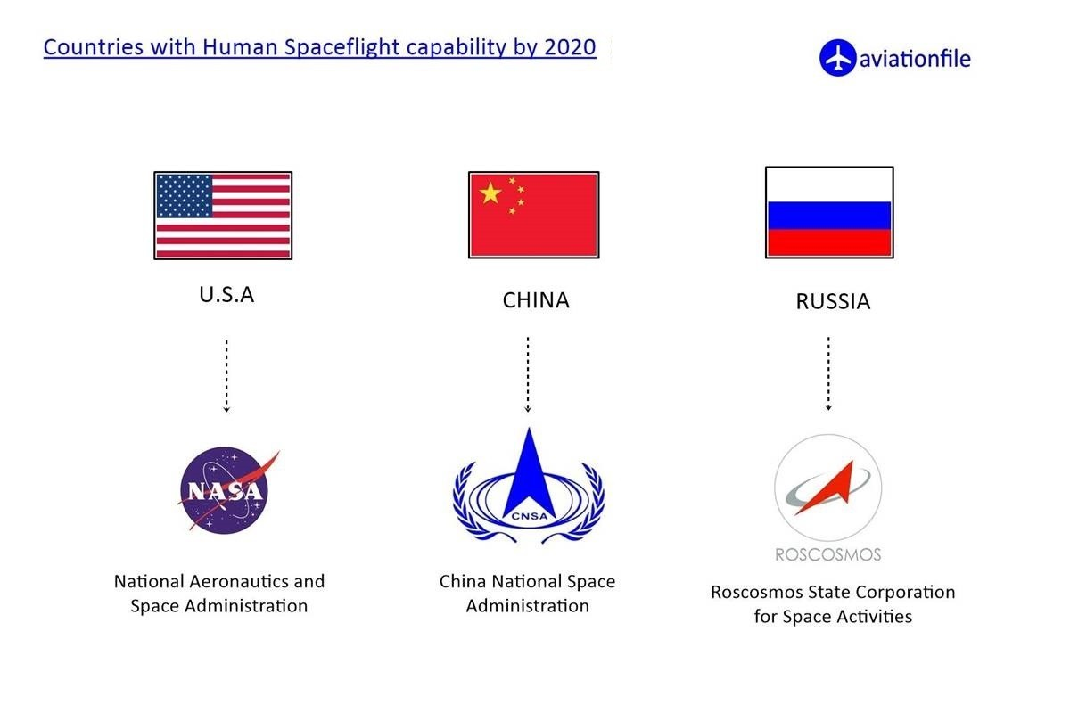 countries with human spaceflight capability