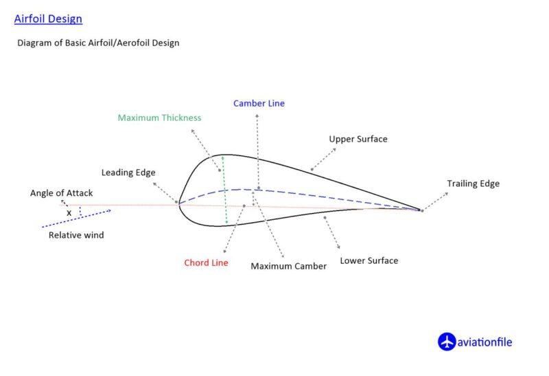 Airfoil/Aerofoil design