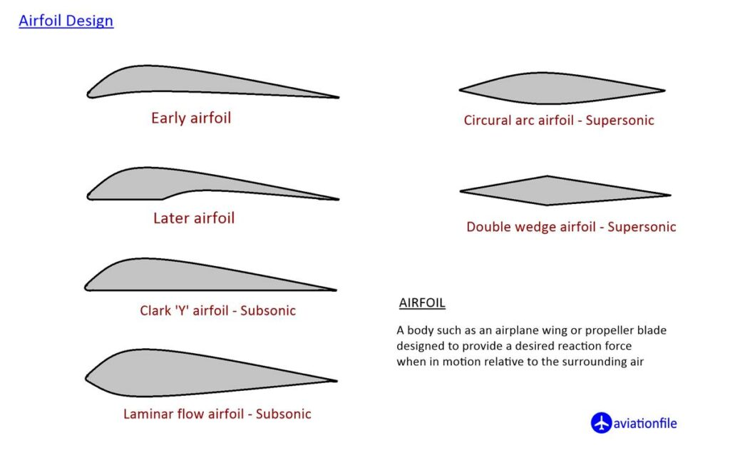 Airfoil Types - Chord line - Angle of Attack