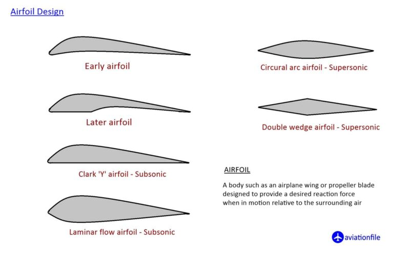 Airfoil Types