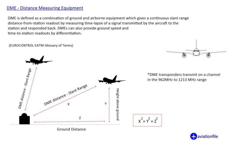 DME - Distance Measuring Equipment