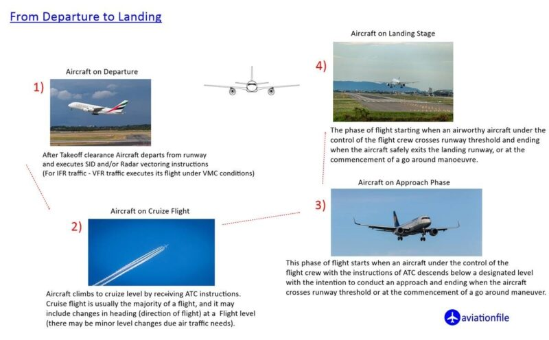 From Departure to Landing