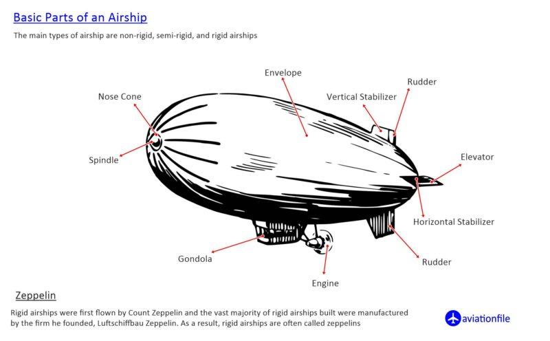 Parts of an Airship