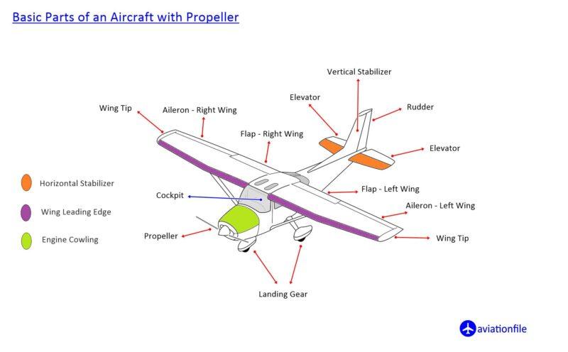Propeller Plane Parts