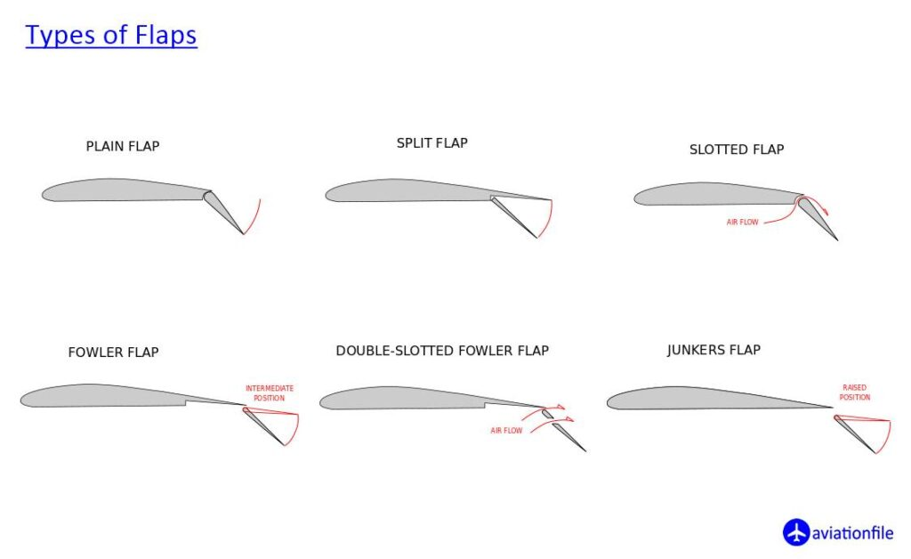 Types of Flaps