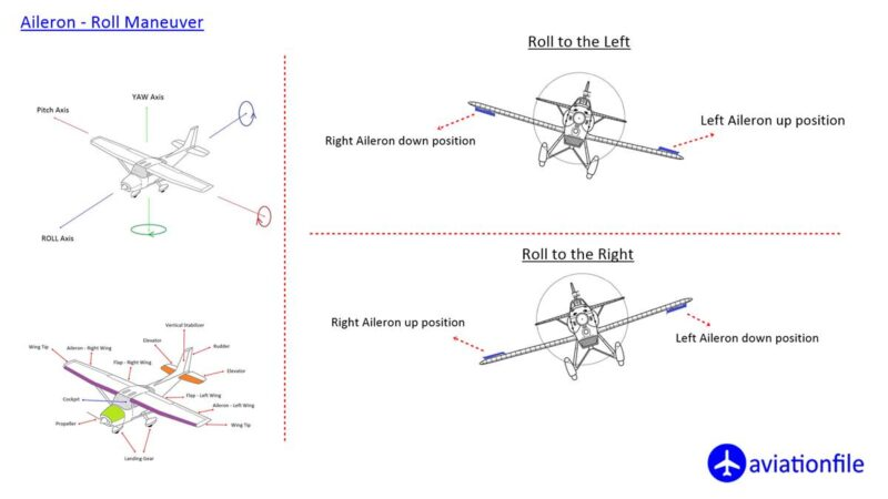 Aileron and roll maneuver