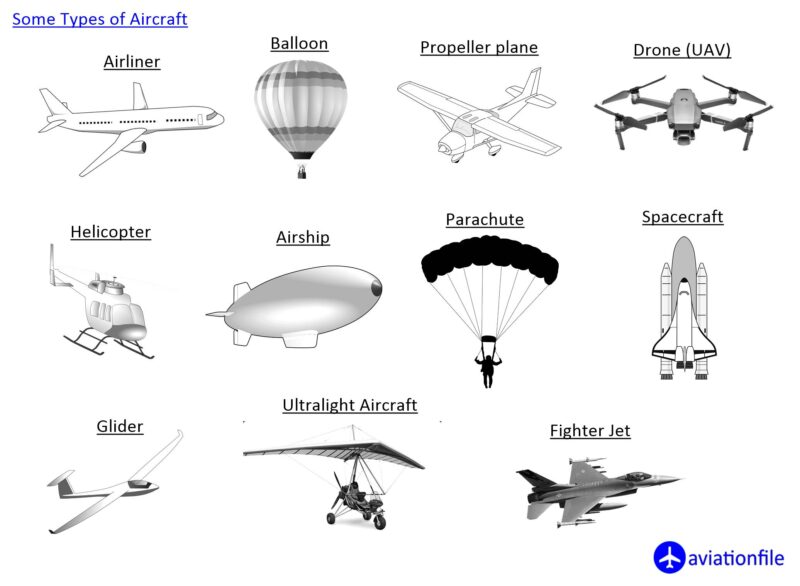 Some Types of Aircraft