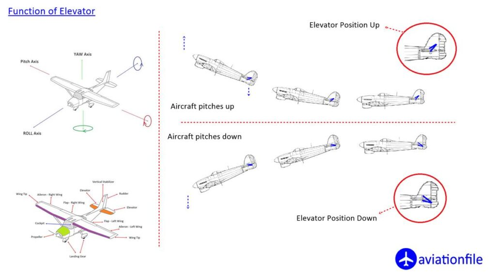 function of elevator on plane