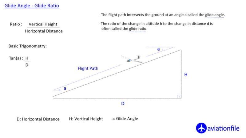 Glide Angle - Glide Ratio