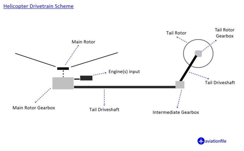 Helicopter Drivetrain Scheme