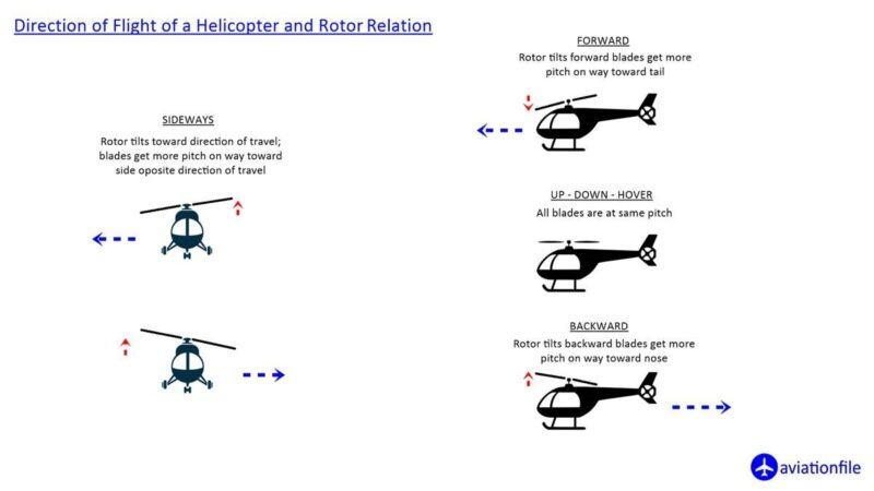 helicopter movements