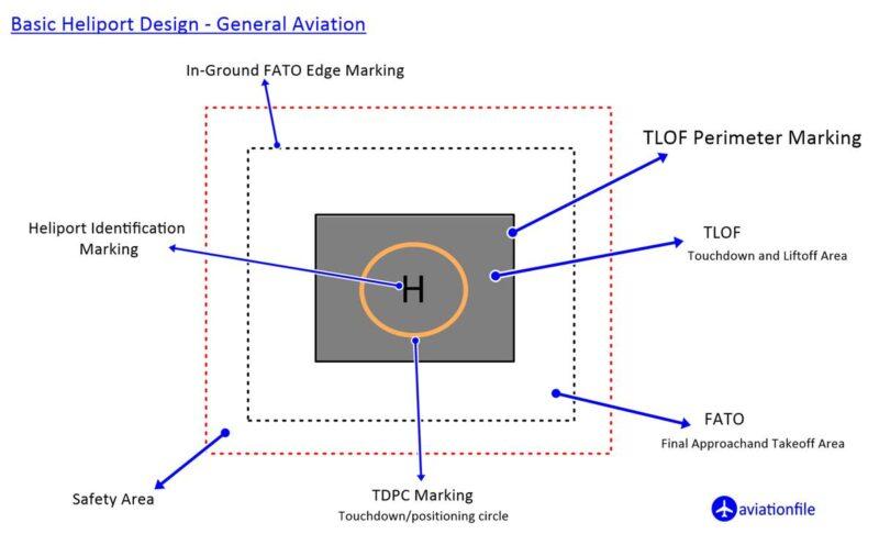 Heliport Design General aviation