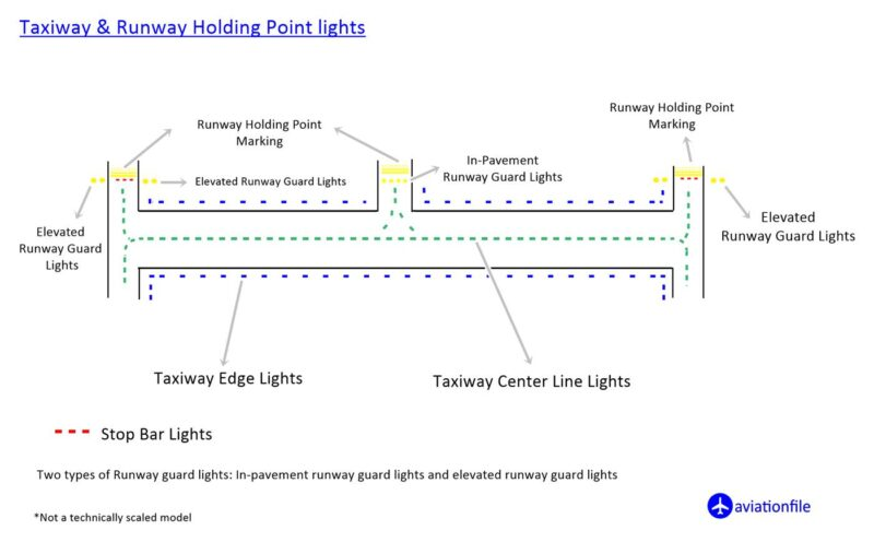 Taxiway lights and Runway holding point