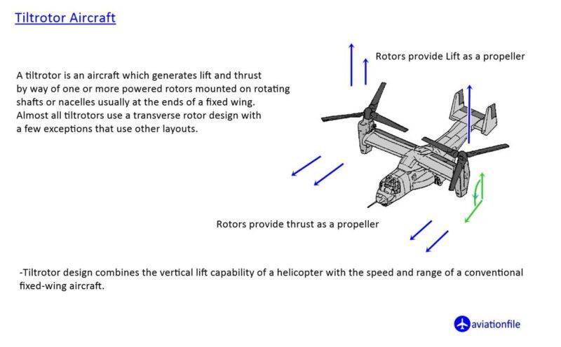 Tiltrotor Aircraft definition