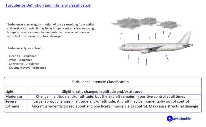 Turbulance-Definition-Intensity-Types