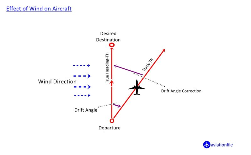 Effect of Wind on an Aircraft