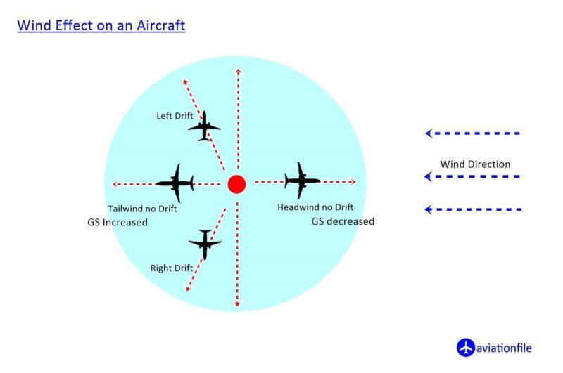 wind effect on an aircraft